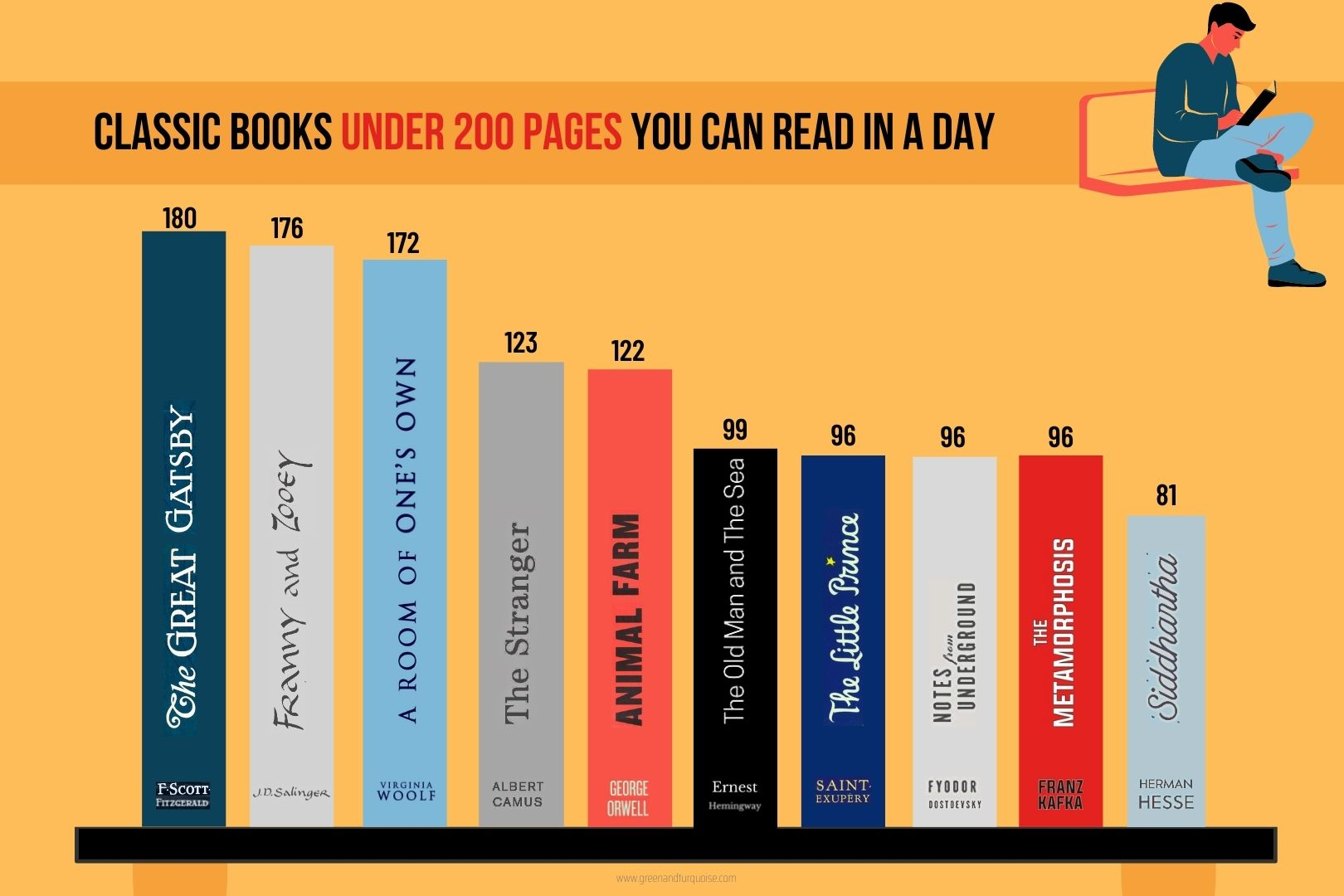 classic books under 200 pages infographic